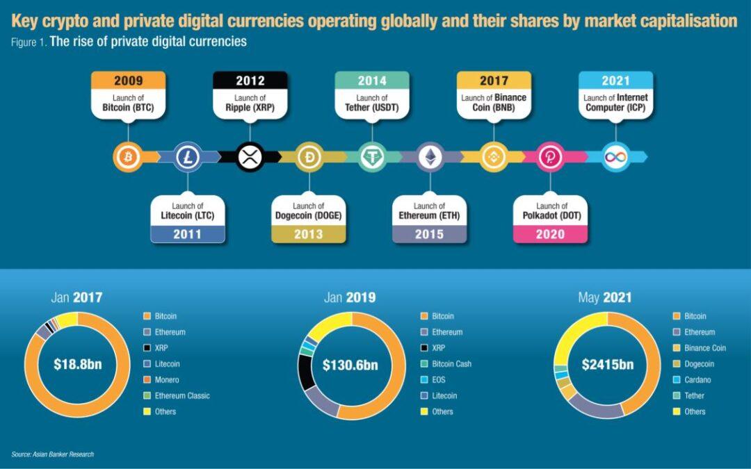 Wang Tunai Digital Bank Pusat (CBDC) akan Melengkapkan Cryptos